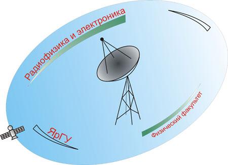 Логотип специальности Радиофизика и Электроника